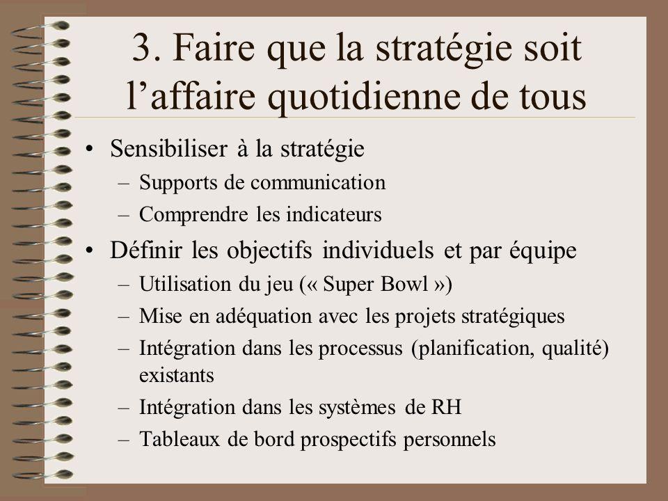 3. Faire que la stratégie soit laffaire quotidienne de tous Sensibiliser à la stratégie –Supports de communication –Comprendre les indicateurs Définir