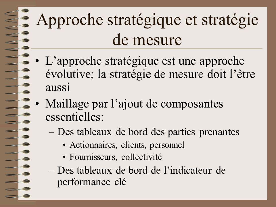 Approche stratégique et stratégie de mesure Lapproche stratégique est une approche évolutive; la stratégie de mesure doit lêtre aussi Maillage par laj