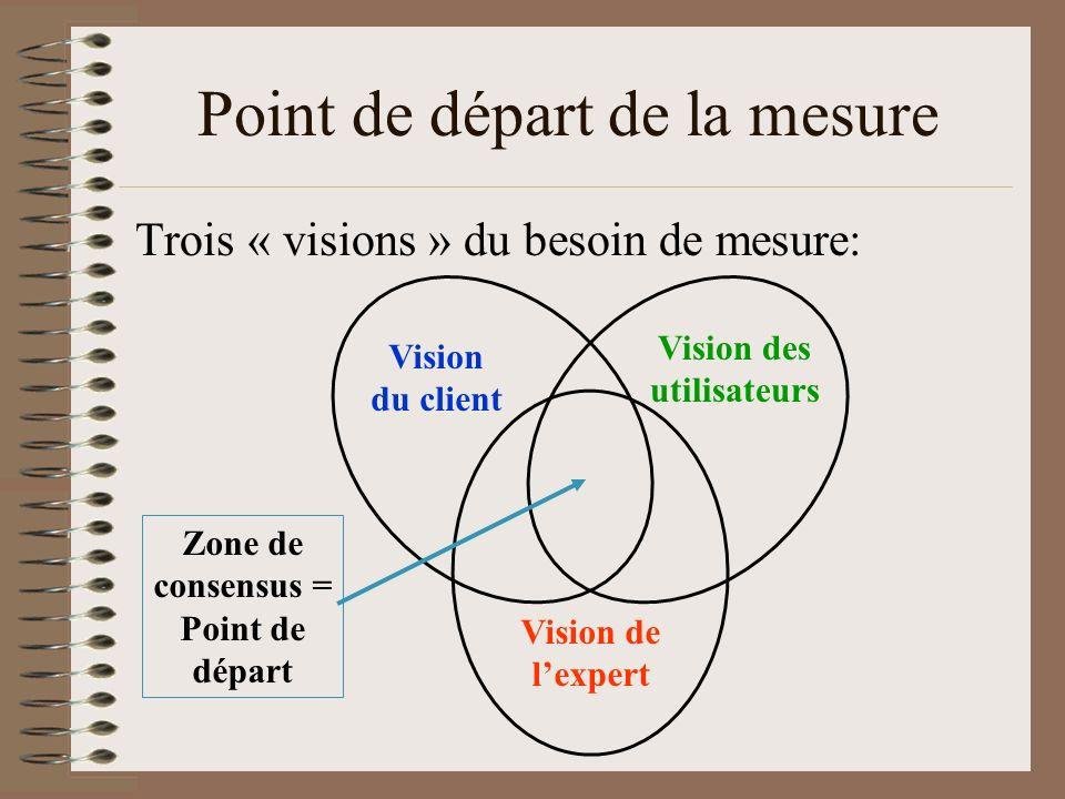 Point de départ de la mesure Trois « visions » du besoin de mesure: Vision du client Vision de lexpert Vision des utilisateurs Zone de consensus = Poi