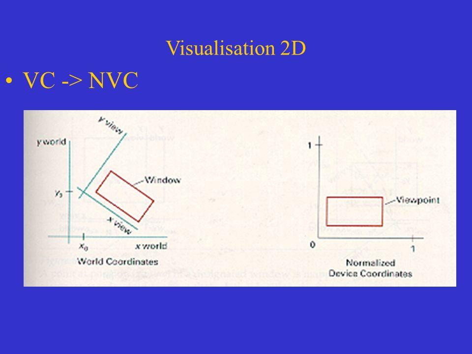 Visualisation 2D VC -> NVC