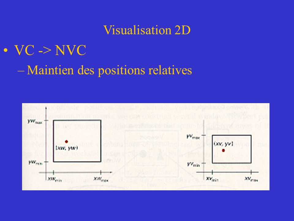Visualisation 2D VC -> NVC –Maintien des positions relatives