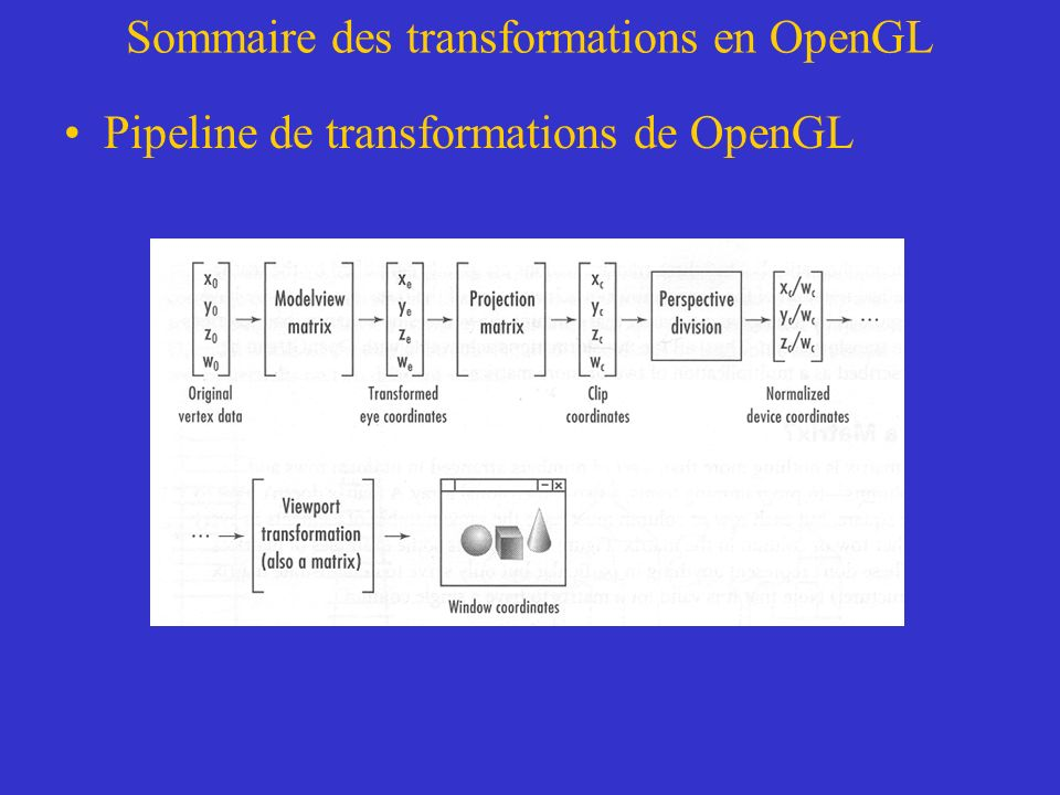 Sommaire des transformations en OpenGL Pipeline de transformations de OpenGL