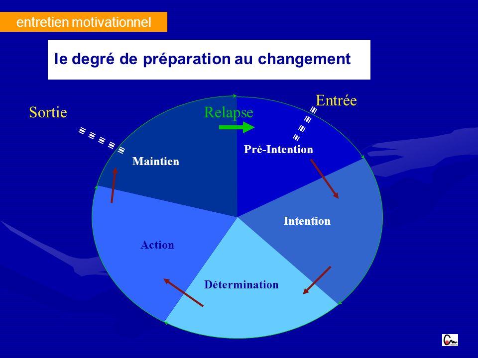 Pré-Intention Intention Détermination Action Maintien Entrée SortieRelapse entretien motivationnel le degré de préparation au changement