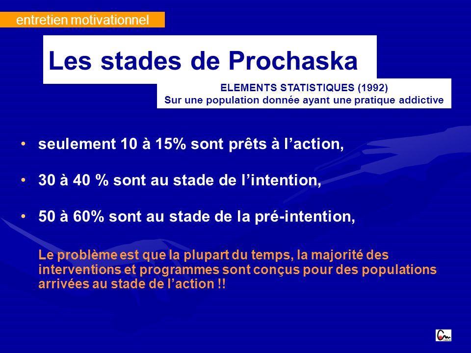 entretien motivationnel seulement 10 à 15% sont prêts à laction, 30 à 40 % sont au stade de lintention, 50 à 60% sont au stade de la pré-intention, Le