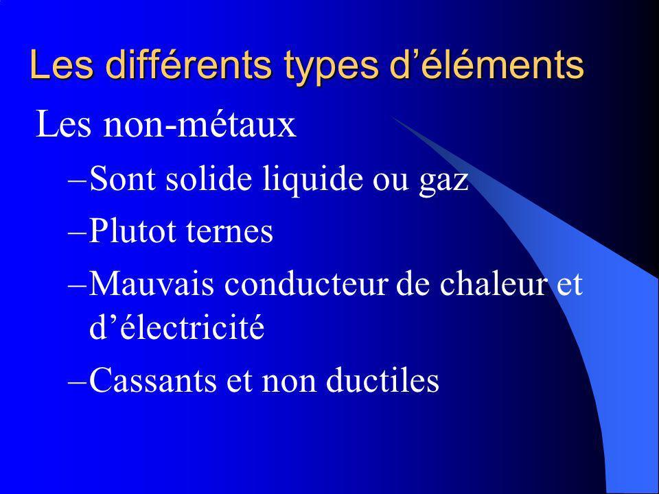 Les différents types déléments Les non-métaux –Sont solide liquide ou gaz –Plutot ternes –Mauvais conducteur de chaleur et délectricité –Cassants et non ductiles