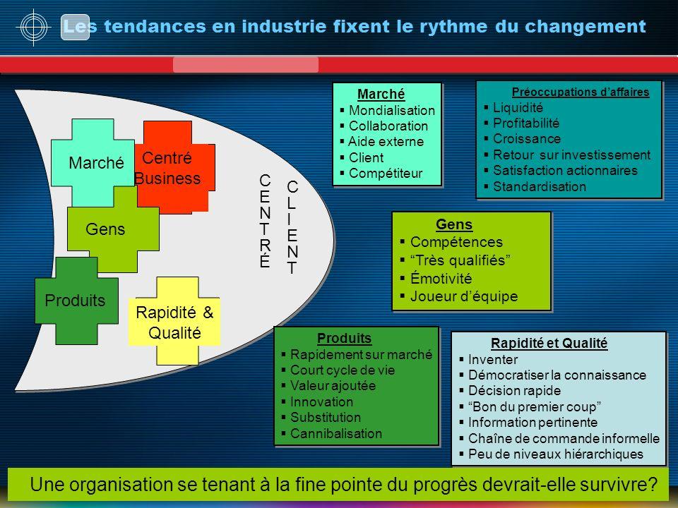 Les tendances en industrie fixent le rythme du changement CENTRÉCENTRÉ CLIENTCLIENT Centré Business Préoccupations daffaires Liquidité Profitabilité C