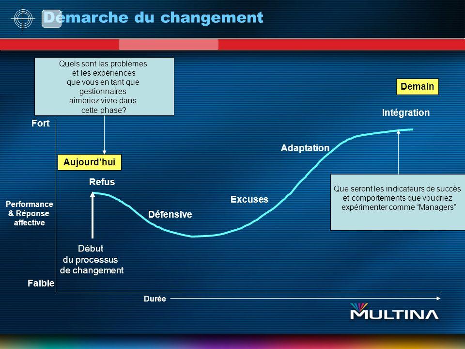 Démarche du changement Performance & Réponse affective Durée Aujourdhui Demain Refus Début du processus de changement Défensive Excuses Adaptation Int