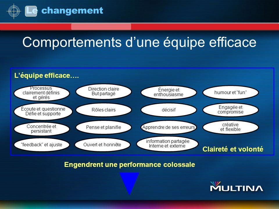 Le changement Ref: Rupert Eales & White, How to be a better Team leader Pub. Cogan Page Comportements dune équipe efficace Processus clairement défini