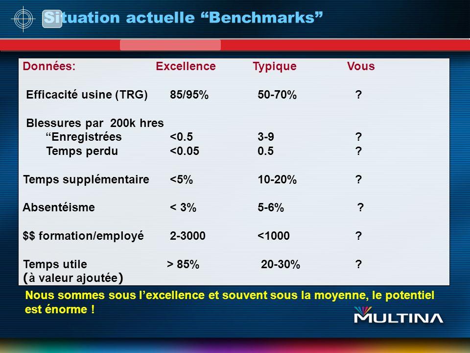 Situation actuelle Benchmarks Données: Excellence Typique Vous Efficacité usine (TRG) 85/95%50-70% ? Blessures par 200k hres Enregistrées <0.53-9 ? Te