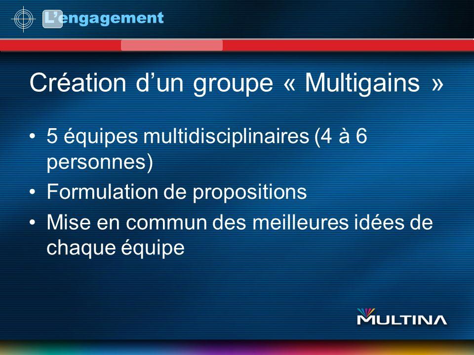 Lengagement Création dun groupe « Multigains » 5 équipes multidisciplinaires (4 à 6 personnes) Formulation de propositions Mise en commun des meilleur