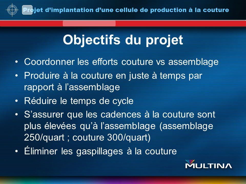 Projet dimplantation dune cellule de production à la couture Objectifs du projet Coordonner les efforts couture vs assemblage Produire à la couture en