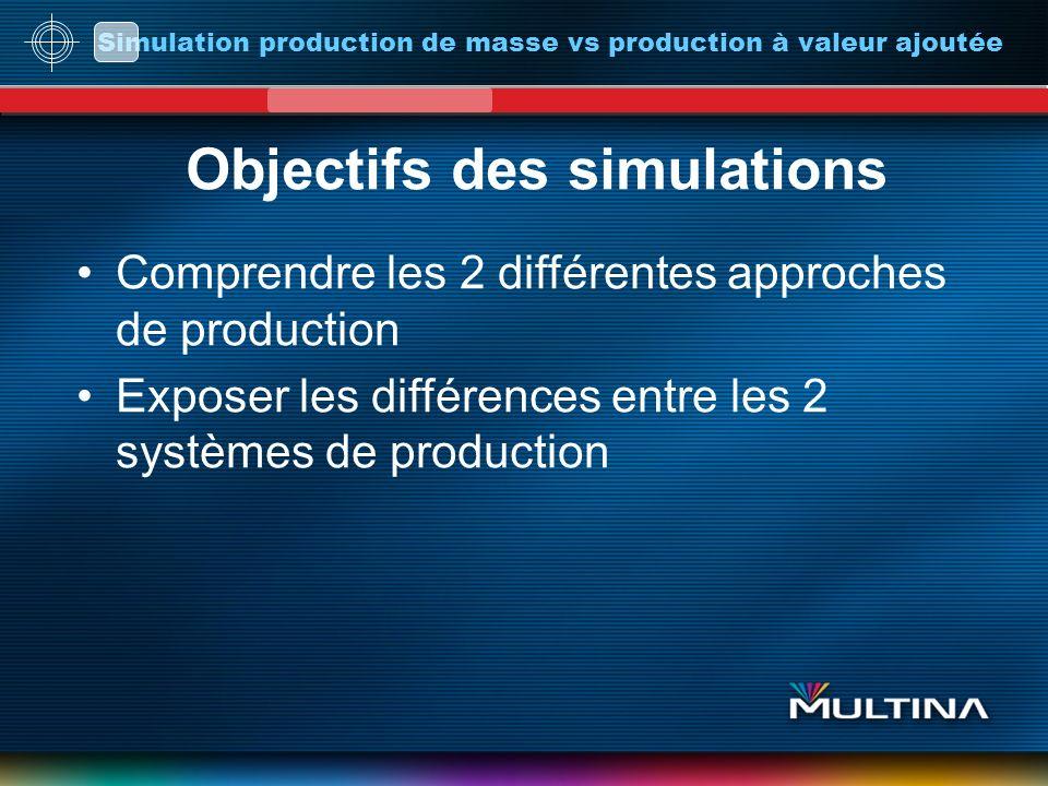 Simulation production de masse vs production à valeur ajoutée Objectifs des simulations Comprendre les 2 différentes approches de production Exposer les différences entre les 2 systèmes de production