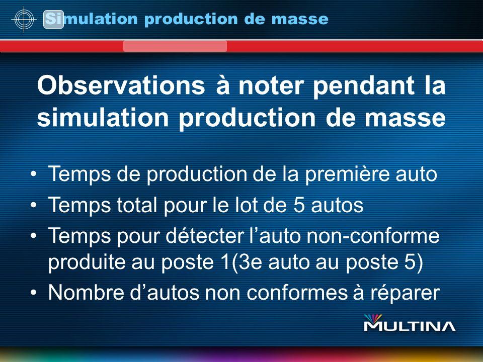 Observations à noter pendant la simulation production de masse Temps de production de la première auto Temps total pour le lot de 5 autos Temps pour détecter lauto non-conforme produite au poste 1(3e auto au poste 5) Nombre dautos non conformes à réparer
