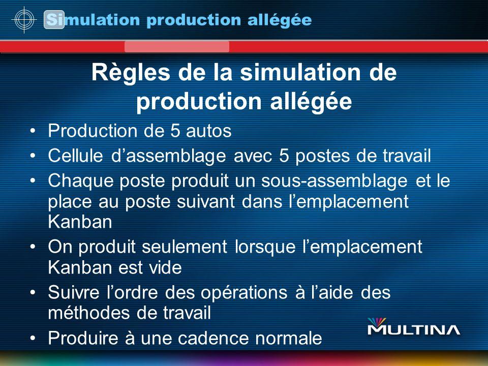 Simulation production allégée Règles de la simulation de production allégée Production de 5 autos Cellule dassemblage avec 5 postes de travail Chaque