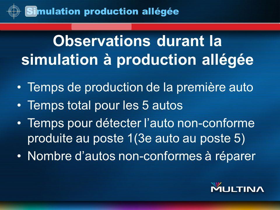 Simulation production allégée Observations durant la simulation à production allégée Temps de production de la première auto Temps total pour les 5 au