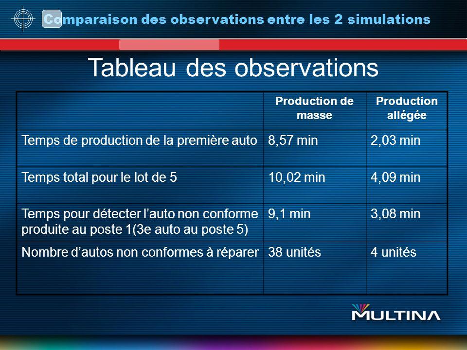 Comparaison des observations entre les 2 simulations Tableau des observations Production de masse Production allégée Temps de production de la premièr