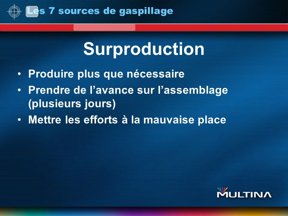 Les 7 sources de gaspillage Surproduction Produire plus que nécessaire Prendre de lavance sur lassemblage (plusieurs jours) Mettre les efforts à la mauvaise place
