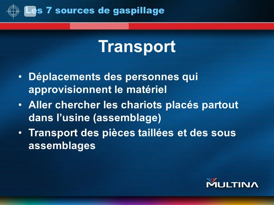 Transport Déplacements des personnes qui approvisionnent le matériel Aller chercher les chariots placés partout dans lusine (assemblage) Transport des pièces taillées et des sous assemblages Les 7 sources de gaspillage