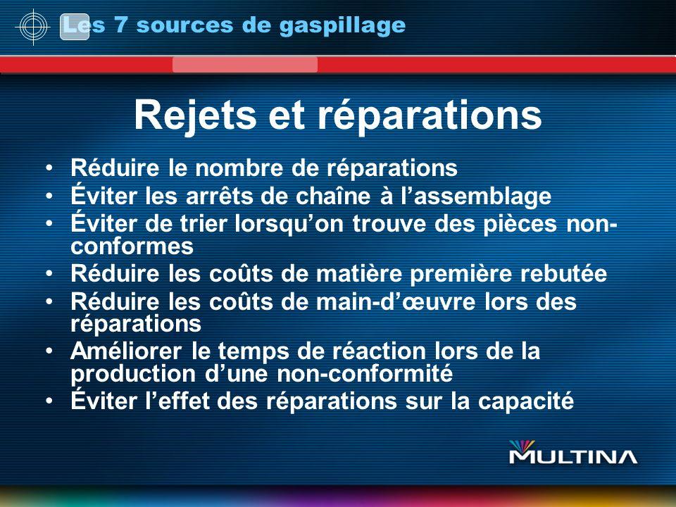 Rejets et réparations Réduire le nombre de réparations Éviter les arrêts de chaîne à lassemblage Éviter de trier lorsquon trouve des pièces non- confo
