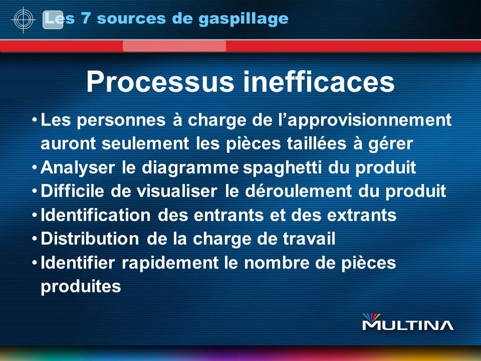 Processus inefficaces Les personnes à charge de lapprovisionnement auront seulement les pièces taillées à gérer Analyser le diagramme spaghetti du pro
