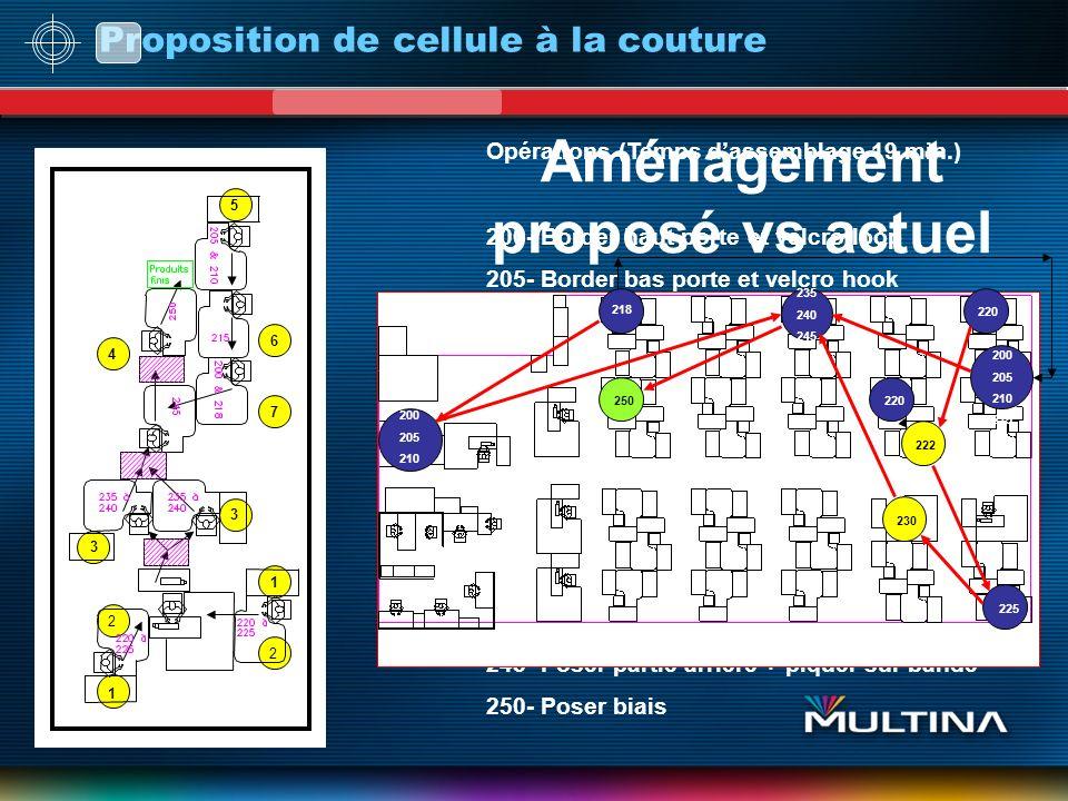 Proposition de cellule à la couture Opérations (Temps dassemblage 19 min.) 200- Border haut porte et velcro loop 205- Border bas porte et velcro hook 210- Assy.