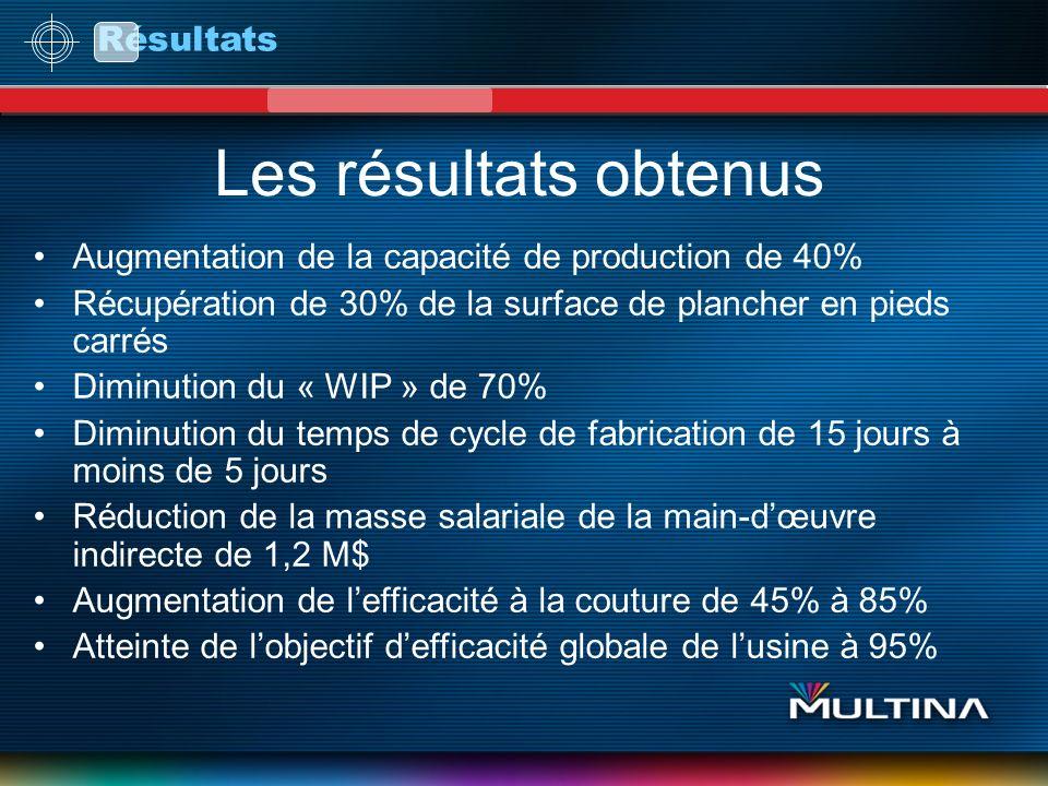 Les résultats obtenus Augmentation de la capacité de production de 40% Récupération de 30% de la surface de plancher en pieds carrés Diminution du « W