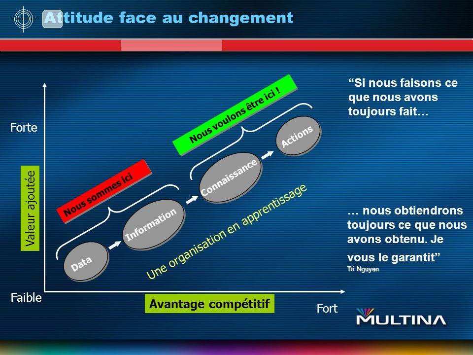 Attitude face au changement Quand vous en avez fini avec le changement; cest que le changement en a fini avec vous.
