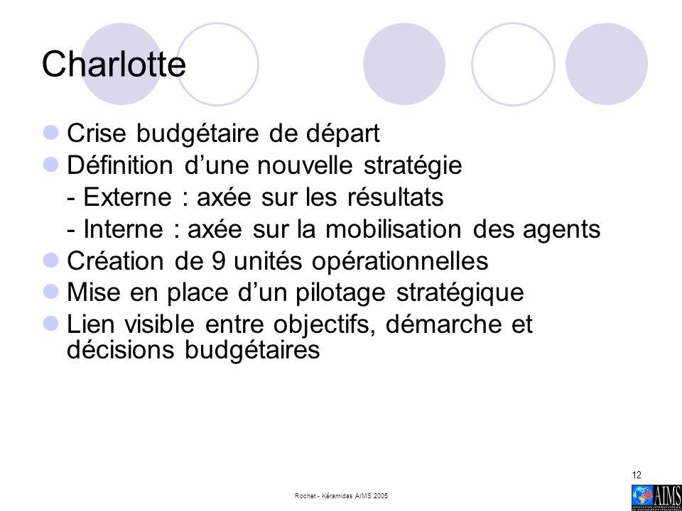Rochet - Kéramidas AIMS 2005 12 Charlotte Crise budgétaire de départ Définition dune nouvelle stratégie - Externe : axée sur les résultats - Interne :