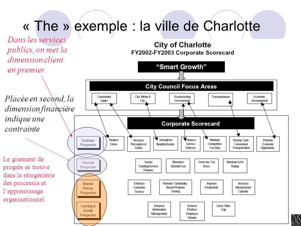 Rochet - Kéramidas AIMS 2005 13 « The » exemple : la ville de Charlotte Dans les services publics, on met la dimension client en premier Placée en sec