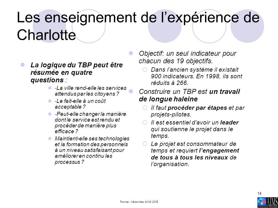 Rochet - Kéramidas AIMS 2005 14 Les enseignement de lexpérience de Charlotte La logique du TBP peut être résumée en quatre questions : - La ville rend
