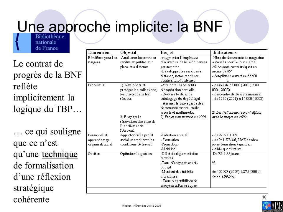Rochet - Kéramidas AIMS 2005 16 Une approche implicite: la BNF Le contrat de progrès de la BNF reflète implicitement la logique du TBP… technique … ce