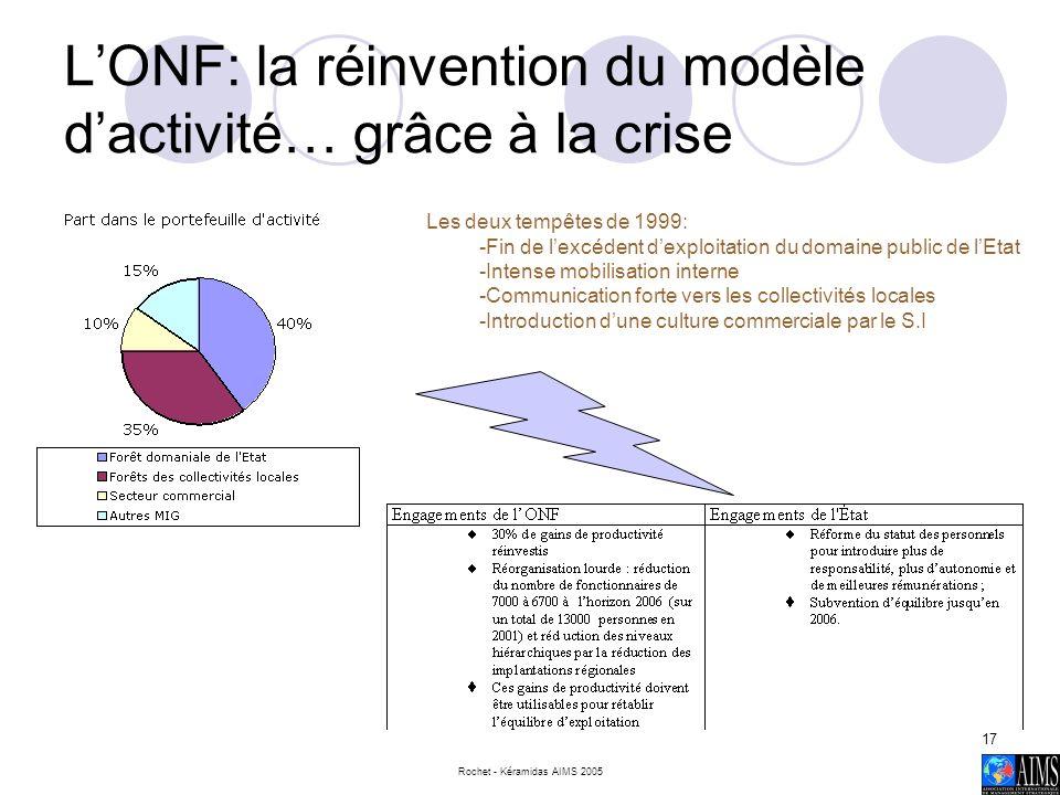 Rochet - Kéramidas AIMS 2005 17 LONF: la réinvention du modèle dactivité… grâce à la crise Les deux tempêtes de 1999: -Fin de lexcédent dexploitation