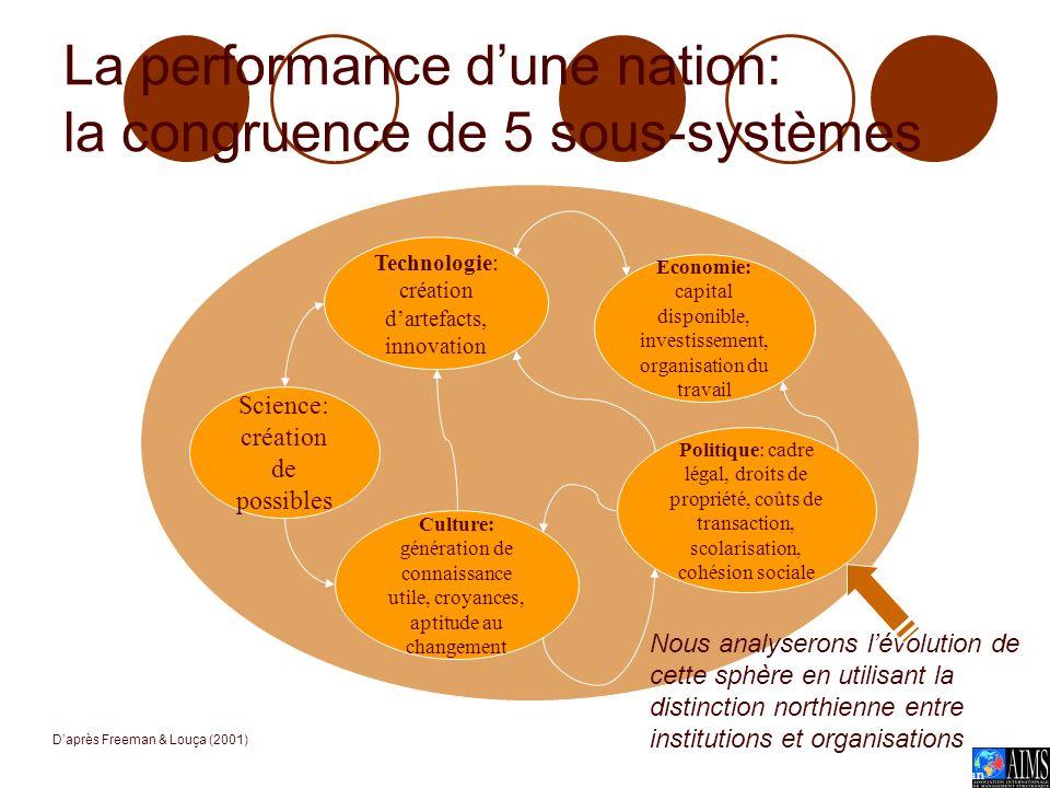 Rochet - Kéramidas AIMS 2005 2 Science: création de possibles Culture: génération de connaissance utile, croyances, aptitude au changement Politique: