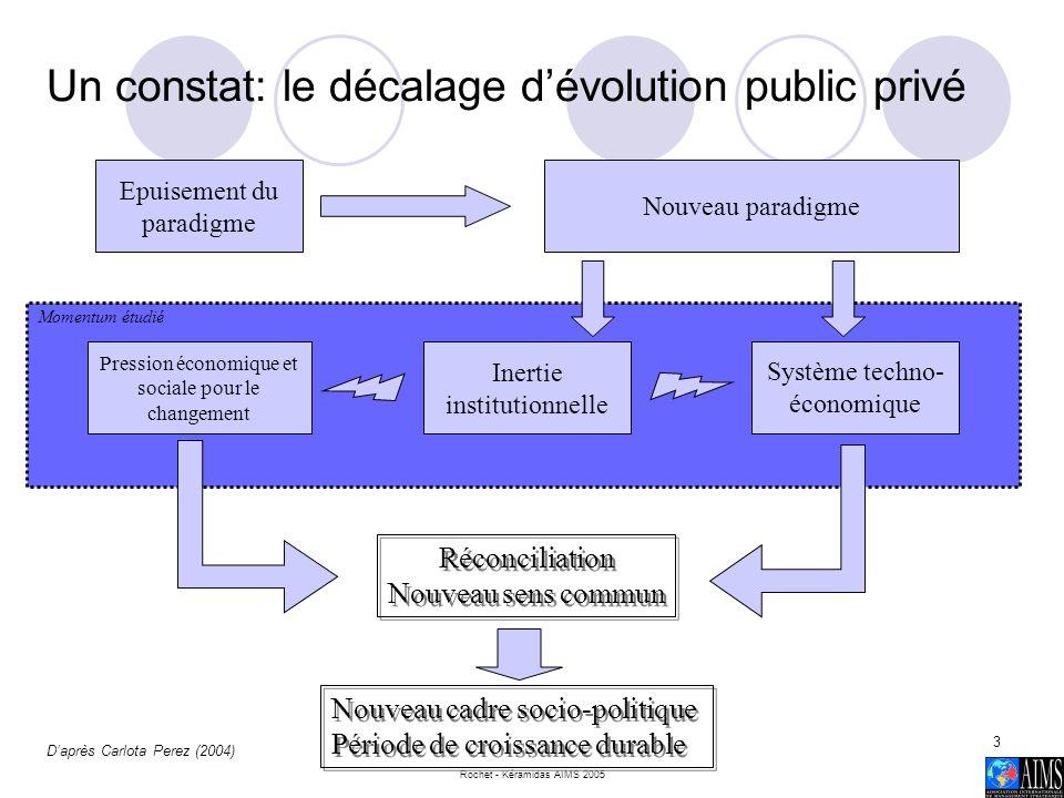 Rochet - Kéramidas AIMS 2005 3 Un constat: le décalage dévolution public privé Epuisement du paradigme Nouveau paradigme Système techno- économique In