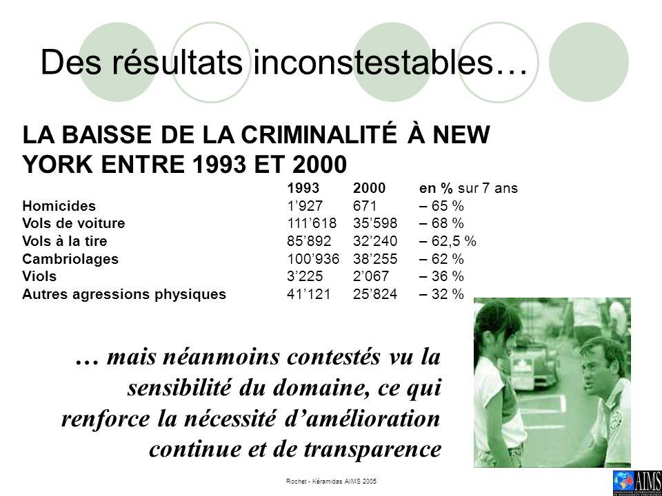Rochet - Kéramidas AIMS 2005 8 LA BAISSE DE LA CRIMINALITÉ À NEW YORK ENTRE 1993 ET 2000 19932000en % sur 7 ans Homicides1927671– 65 % Vols de voiture