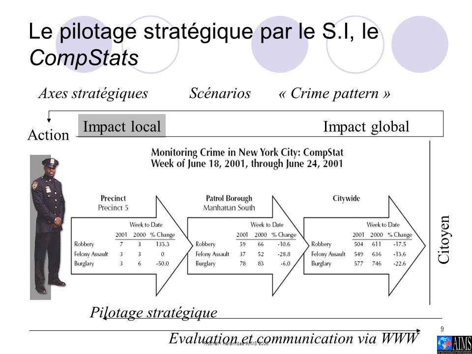 Rochet - Kéramidas AIMS 2005 9 Le pilotage stratégique par le S.I, le CompStats Action Impact localImpact global « Crime pattern »ScénariosAxes straté
