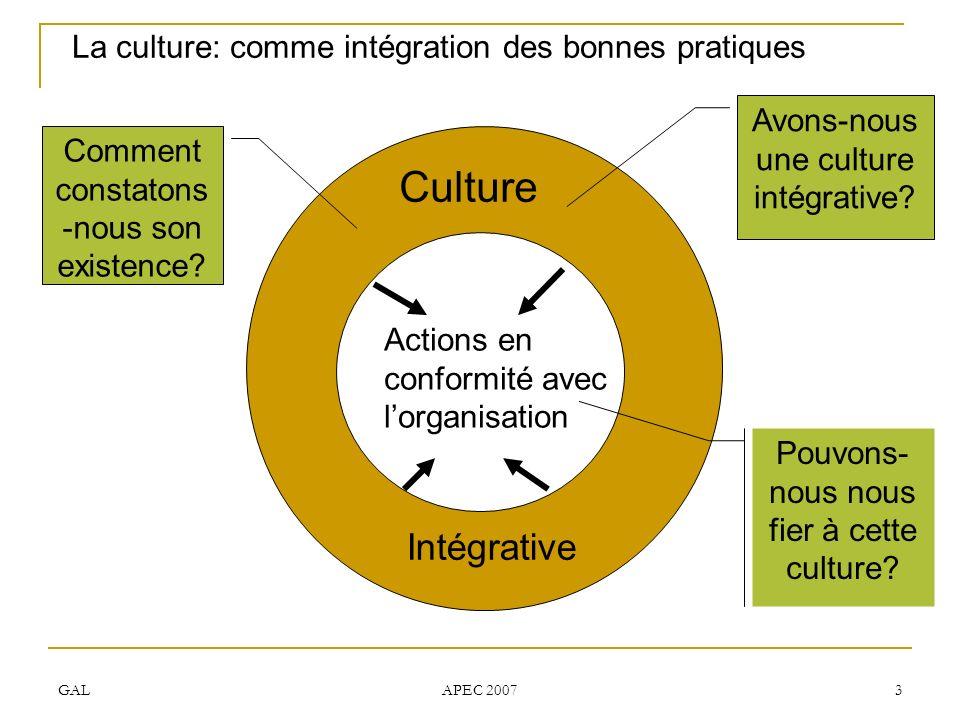 GAL APEC 2007 3 La culture: comme intégration des bonnes pratiques Culture Intégrative Actions en conformité avec lorganisation Avons-nous une culture intégrative.