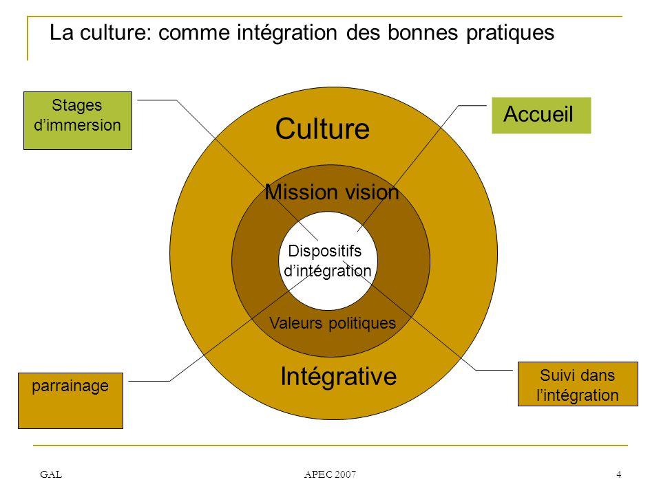 GAL APEC 2007 4 La culture: comme intégration des bonnes pratiques Culture Intégrative Dispositifs dintégration Mission vision Valeurs politiques Accu