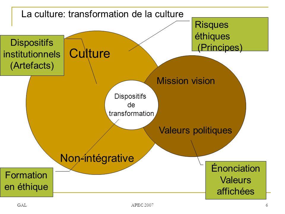 GAL APEC 2007 6 La culture: transformation de la culture Culture Non-intégrative Dispositifs de transformation Mission vision Valeurs politiques Risques éthiques (Principes) Énonciation Valeurs affichées Formation en éthique Dispositifs institutionnels (Artefacts)