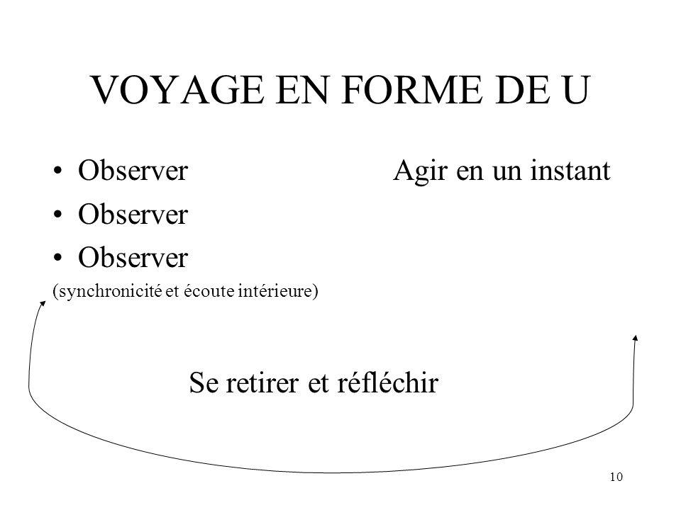 10 VOYAGE EN FORME DE U ObserverAgir en un instant Observer (synchronicité et écoute intérieure) Se retirer et réfléchir