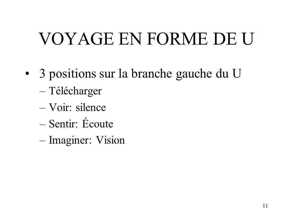 11 VOYAGE EN FORME DE U 3 positions sur la branche gauche du U –Télécharger –Voir: silence –Sentir: Écoute –Imaginer: Vision