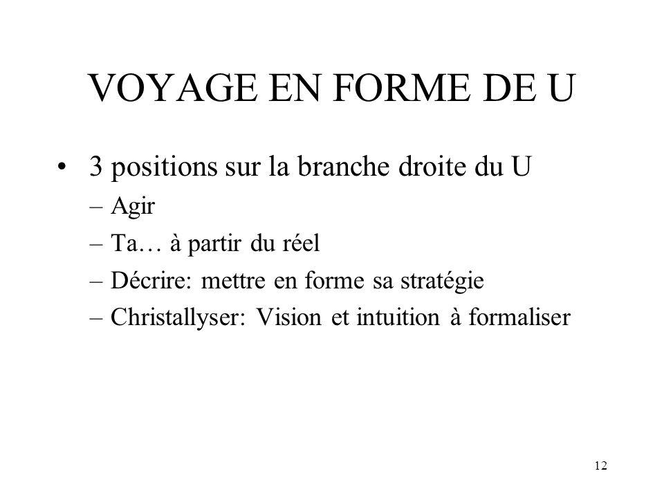 12 VOYAGE EN FORME DE U 3 positions sur la branche droite du U –Agir –Ta… à partir du réel –Décrire: mettre en forme sa stratégie –Christallyser: Visi