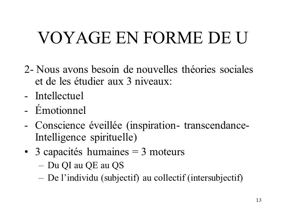 13 VOYAGE EN FORME DE U 2- Nous avons besoin de nouvelles théories sociales et de les étudier aux 3 niveaux: -Intellectuel -Émotionnel -Conscience éve