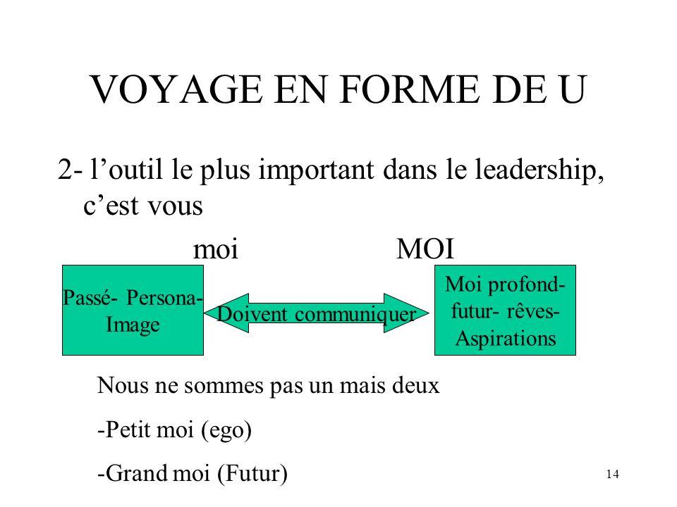 14 VOYAGE EN FORME DE U 2- loutil le plus important dans le leadership, cest vous moiMOI Passé- Persona- Image Moi profond- futur- rêves- Aspirations
