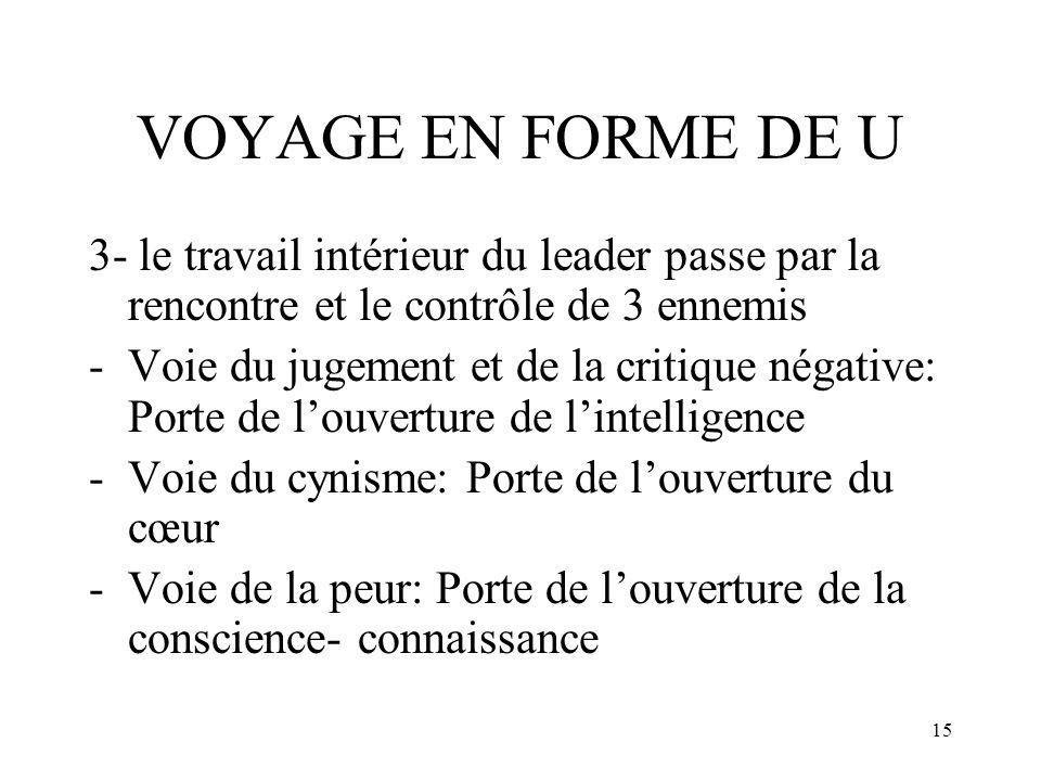 15 VOYAGE EN FORME DE U 3- le travail intérieur du leader passe par la rencontre et le contrôle de 3 ennemis -Voie du jugement et de la critique négat