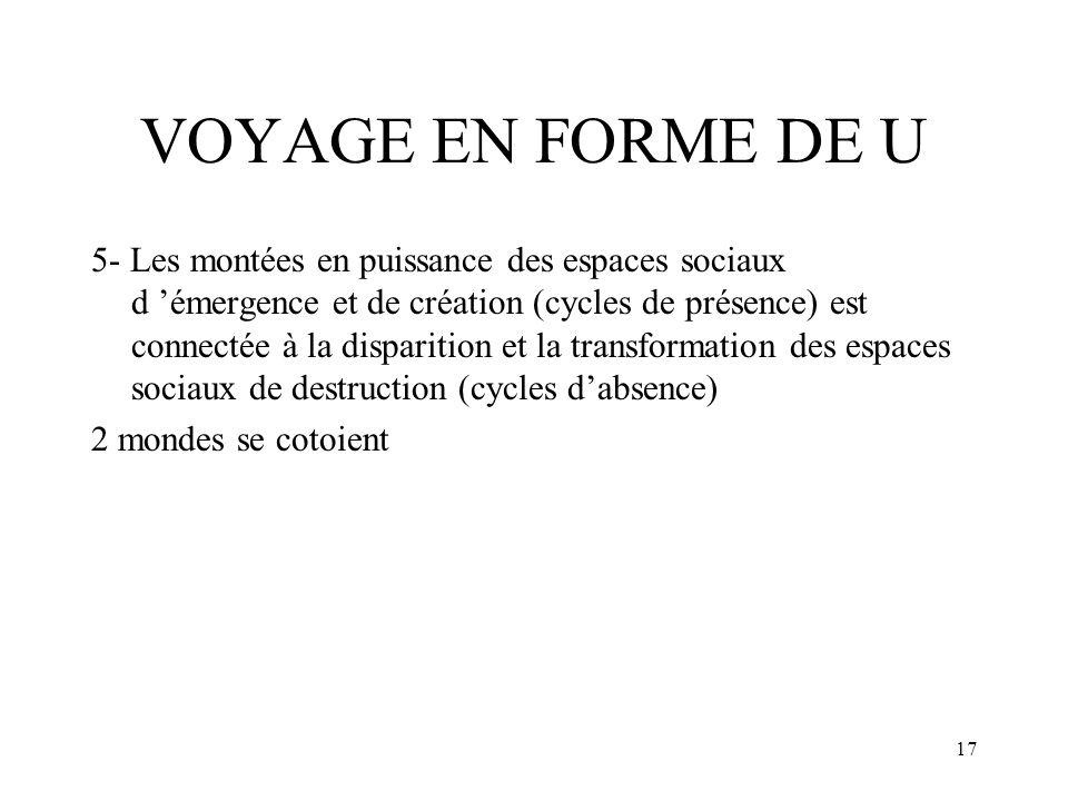 17 VOYAGE EN FORME DE U 5- Les montées en puissance des espaces sociaux d émergence et de création (cycles de présence) est connectée à la disparition