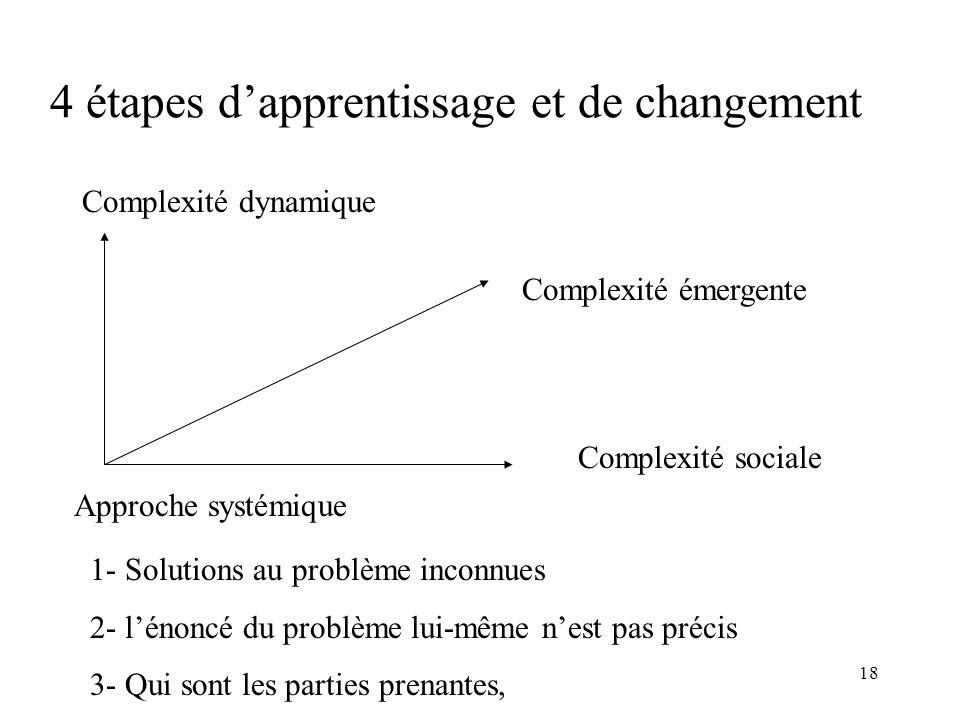 18 4 étapes dapprentissage et de changement Complexité dynamique Complexité sociale Complexité émergente Approche systémique 1- Solutions au problème