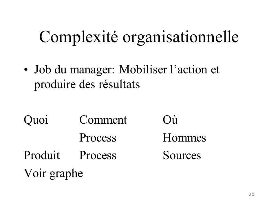 20 Complexité organisationnelle Job du manager: Mobiliser laction et produire des résultats QuoiCommentOù ProcessHommes ProduitProcessSources Voir gra