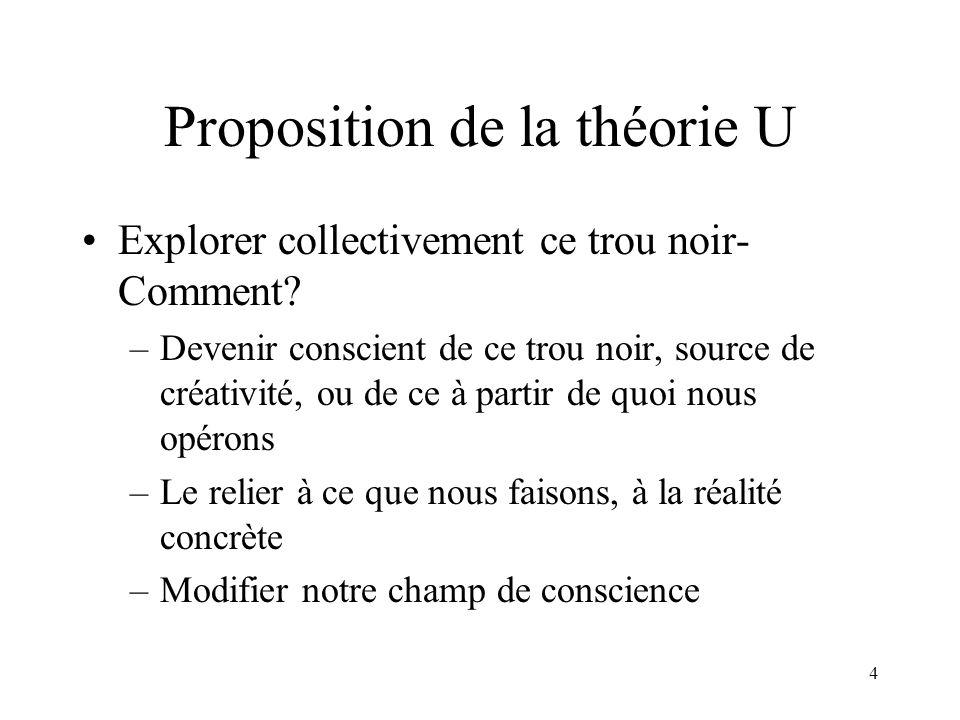 4 Proposition de la théorie U Explorer collectivement ce trou noir- Comment? –Devenir conscient de ce trou noir, source de créativité, ou de ce à part