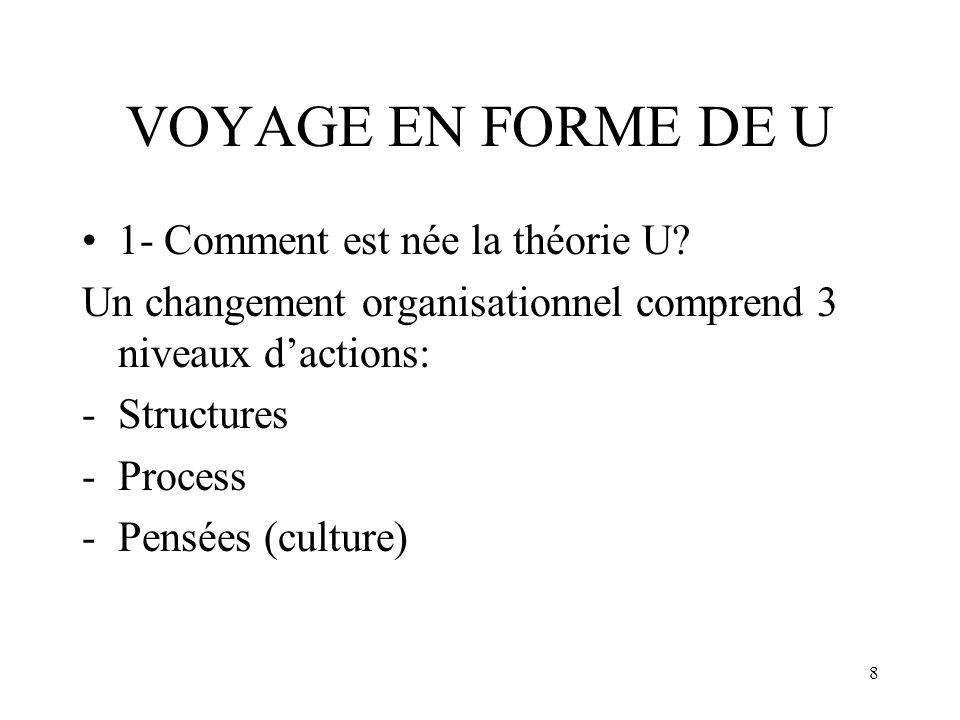 8 VOYAGE EN FORME DE U 1- Comment est née la théorie U? Un changement organisationnel comprend 3 niveaux dactions: -Structures -Process -Pensées (cult
